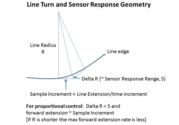 LineTurn-SensorResponse